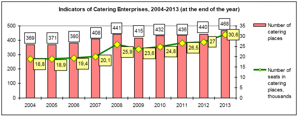 Indicators of Catering Enterprises, 2004-2013