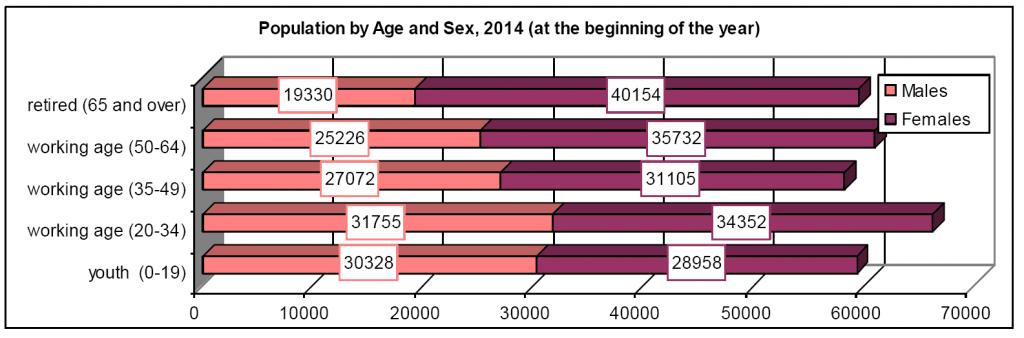 Population by Age and Sex, 2014