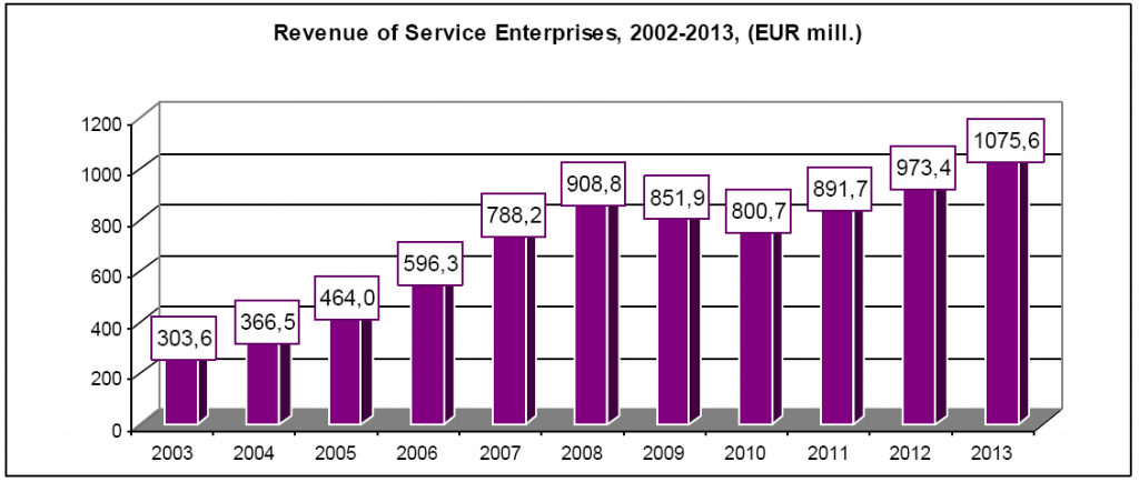 Revenu of Service Enterprises, 2002-2013