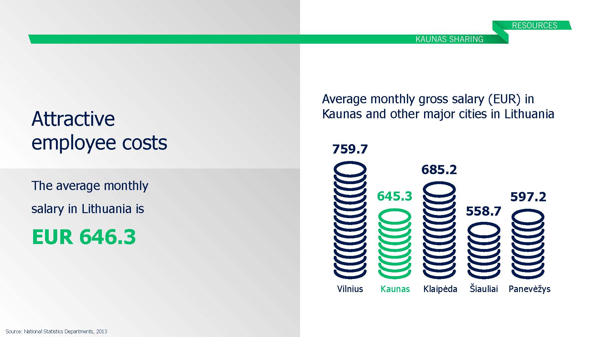 Why investing in kaunas