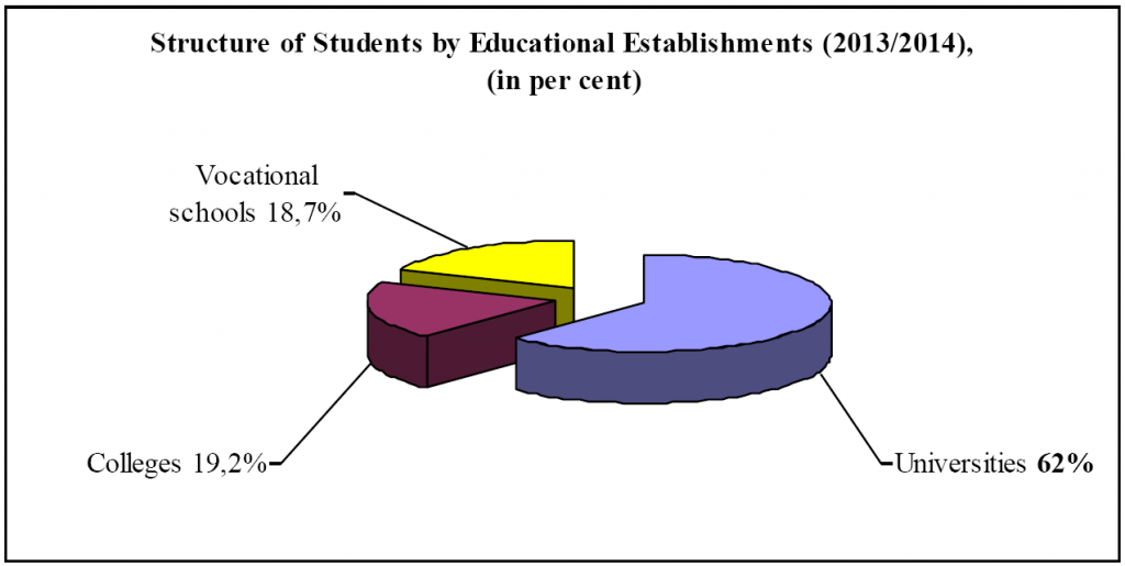 Structure of students by Educational Establishments