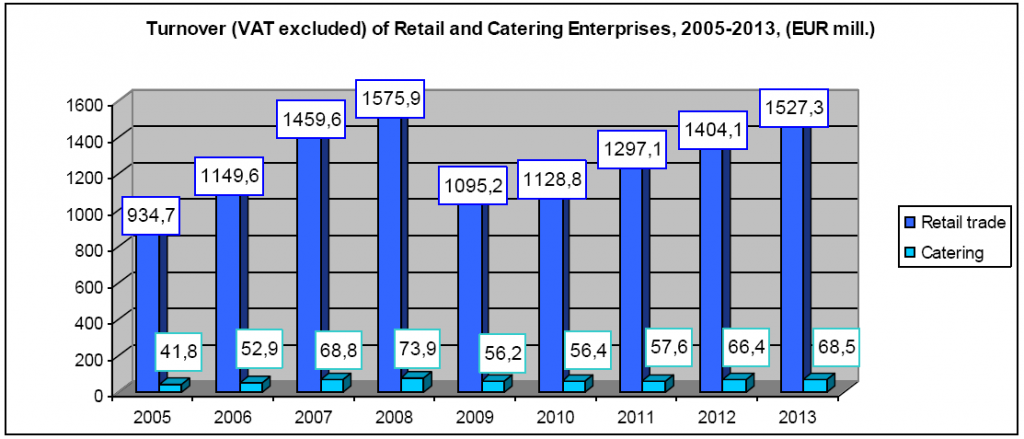 Turnover (VAT excluded) of Retail and Catering Enterprises