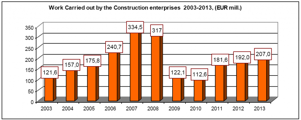 Work Carried out by the Construction enterprises 2003-2013